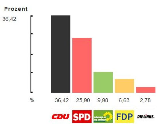 (Quelle Hochrechnung: schwaigern.de)